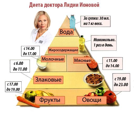 график диеты ионовой
