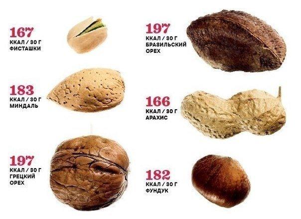 30 гр орехов